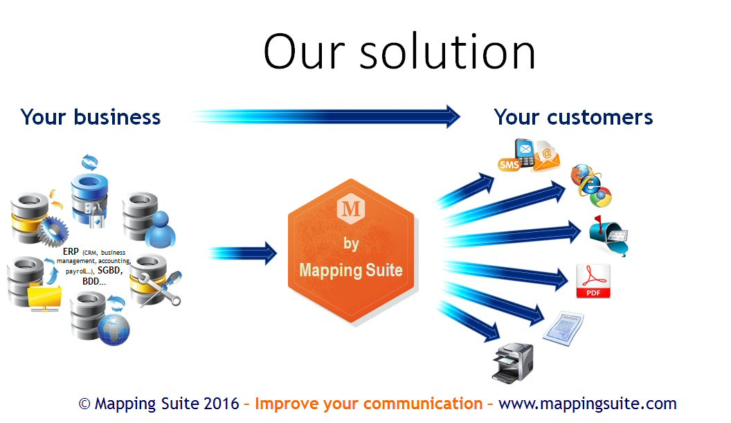 Mapping solution